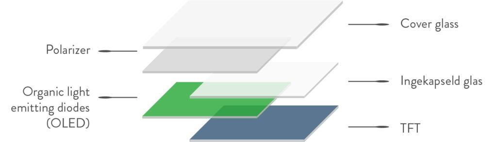 OLED display lagen