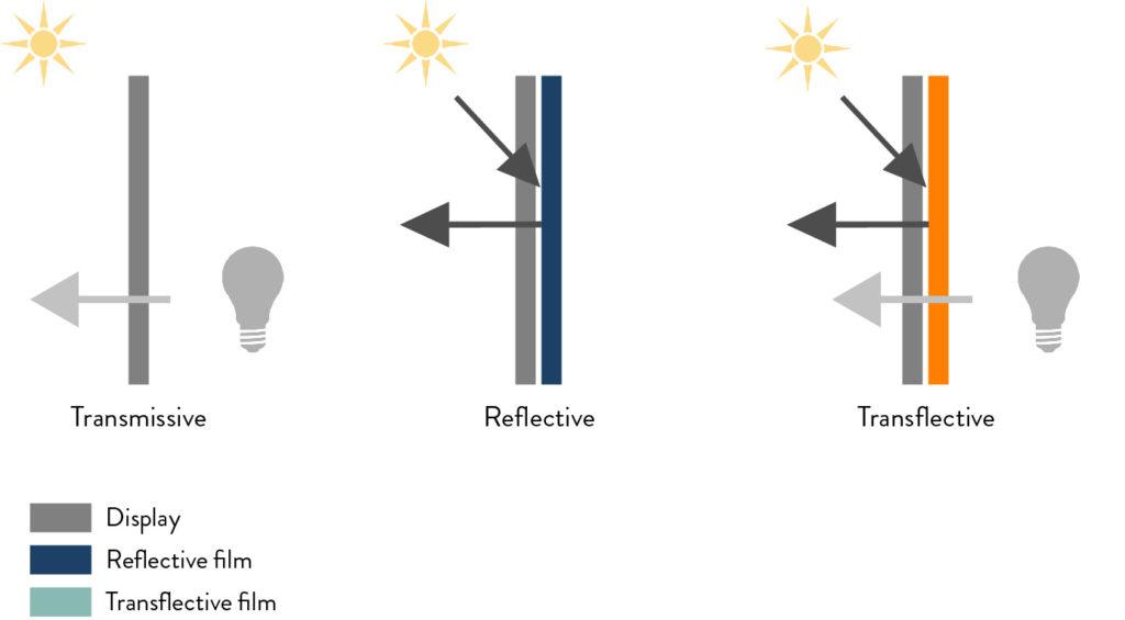 Zonlicht afleesbaarheid displays