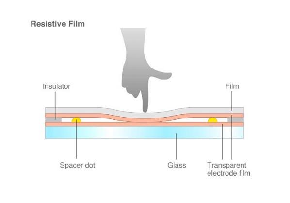 Resistive touchscreen techniek