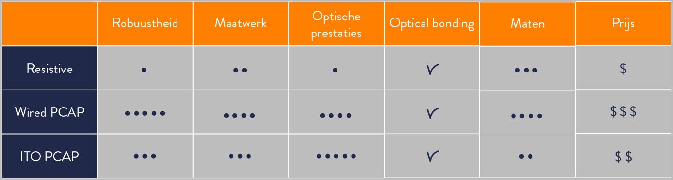 Touchscreen technieken vergelijking