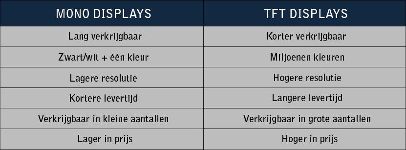 TFT vs. Mono tabel